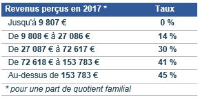 Ir Flat Tax Sur Les Produits Financiers Et Plus Values